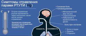 Симптомы отравления парами ртути