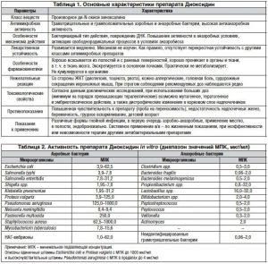 Основные характеристики препарата Диоксидин