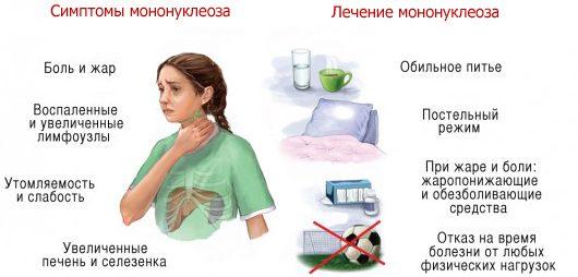 Способы лечения мононуклеоза у детей