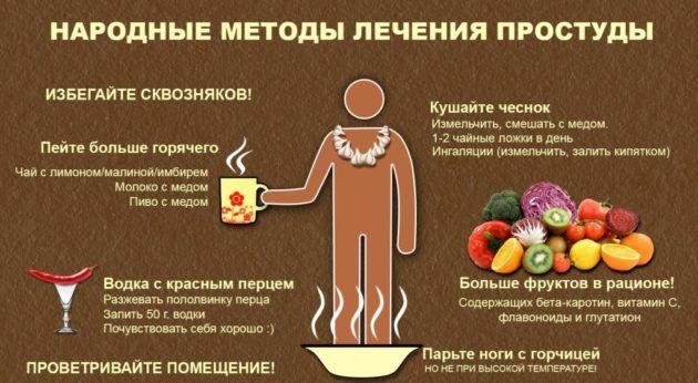 Лечение ОРВИ народными средствами