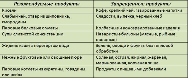 Рекомендуемые продукты