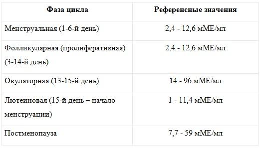 фсг норма у женщин по возрасту таблица