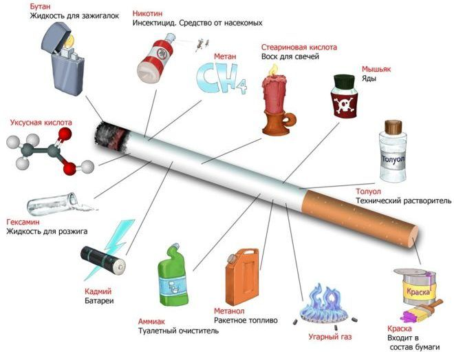 Токсичные вещества в сигарете
