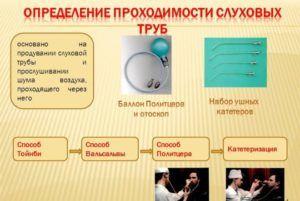 Проходимость слуховых труб