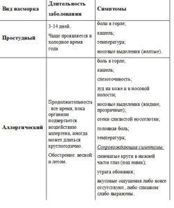 Симптомы разных типов насморка