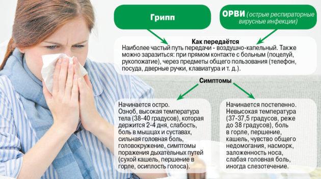 Потеря слуха может произойти при перенесении ОРВИ или Гриппа