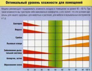 График оптимальной влажности помещения который рекомендуют врачи