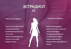эстрадиол норма у женщин по возрасту таблица