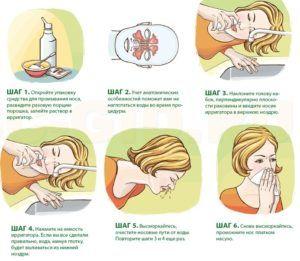 Этапы промывки носа