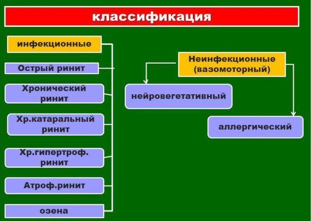 Классификация насморка