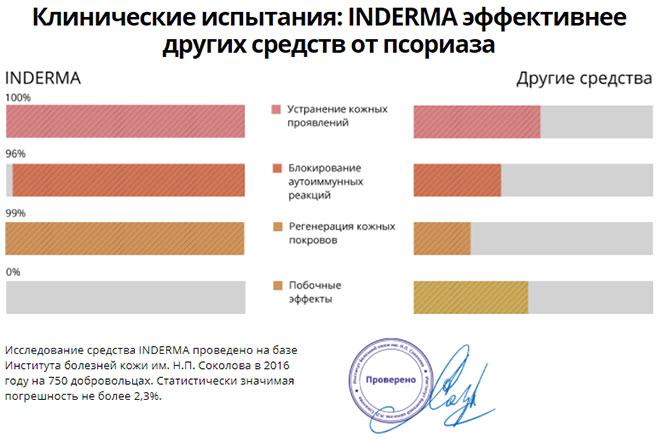 Inderma — эффективное средство от псориаза